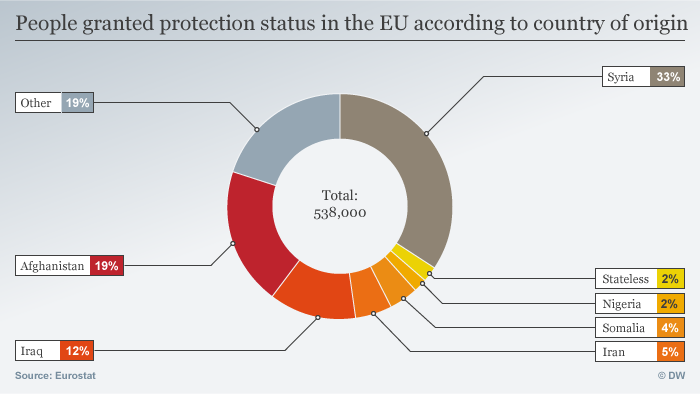 A graphic showing where the people provided protection status come from