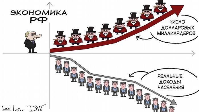 Графики падения реальных доходов населения в России и роста числа миллиардеров