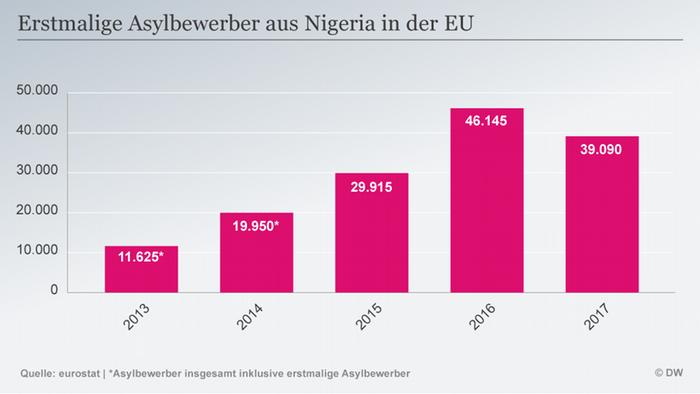 Infografik Asylbewerber Nigeria DEU