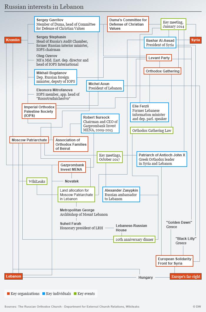 Infografik russische Interessen im Libanon ENG