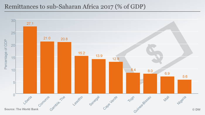 Infografic Remittances to sub-Saharan Africa 2017 (% of GDP)