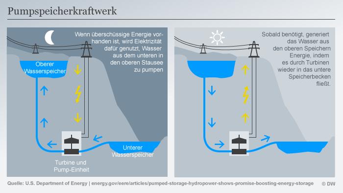Infografik Pumpspeicherkraftwerk