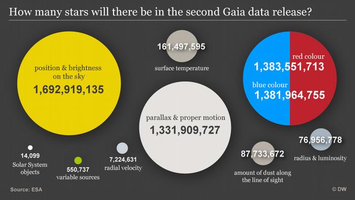 Infografik Daten Sternenhimmel ENG