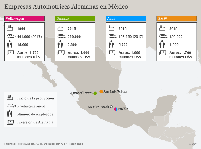 Infografik deutsche Autohersteller in Mexiko SPA