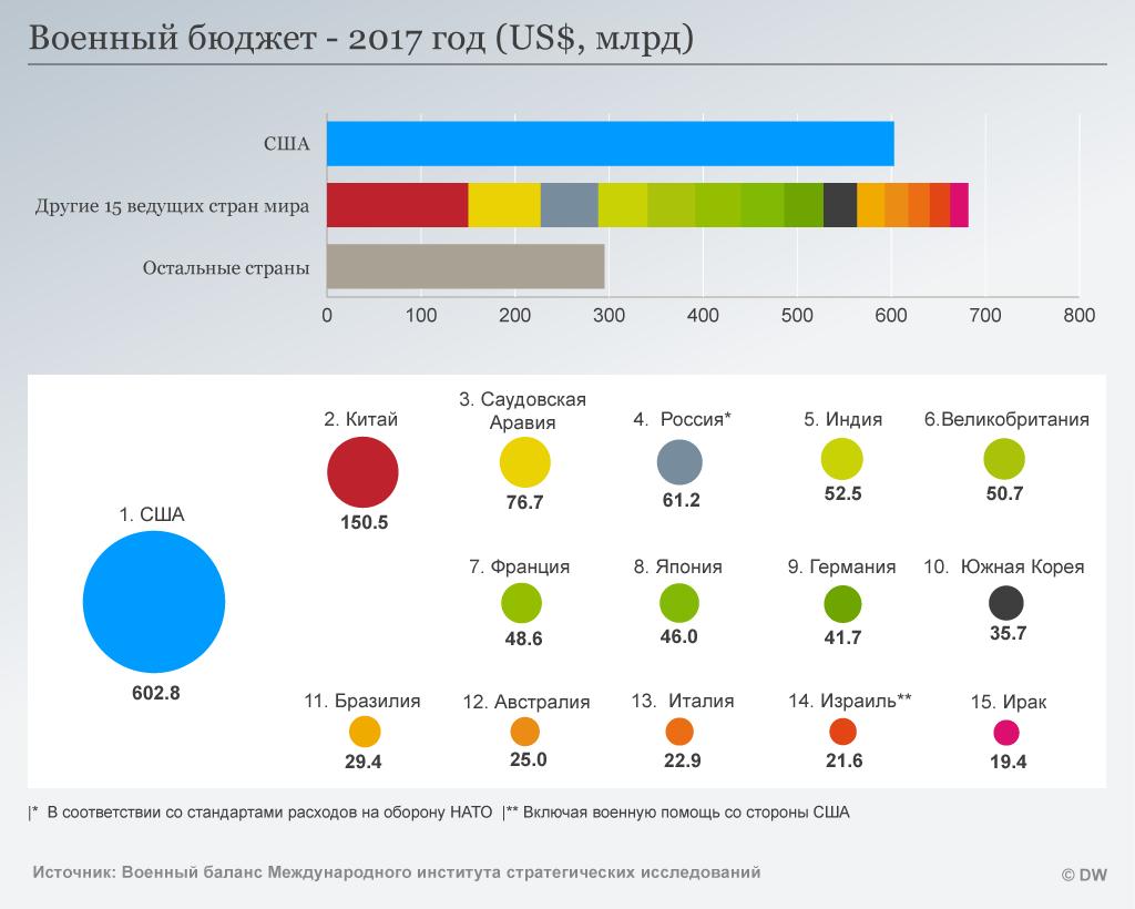 Инфографика - военные бюджеты разных стран мира