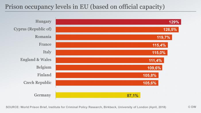 Infografik prison occupancy levels in EU