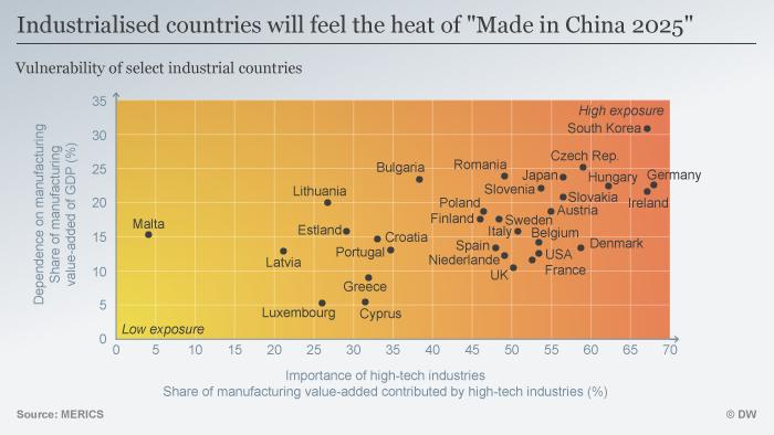 Infografik Auswirkungen Made in China 2025 ENG