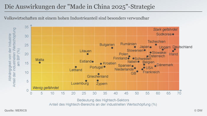 Infografik Auswirkungen Made in China 2025 DEU