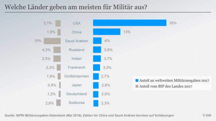 Postotak izdataka pojedinih zemalja za vojsku u odnosu na svjetske izdatke u 2017. (plavo) i vojni izdaci u odnosu na bruto domaći proizvod (sivo) pojedine zemlje