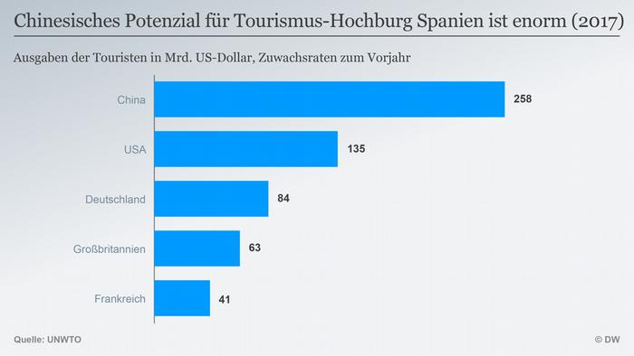 Infografik Chinesisches Potenzial für Tourismus in Spanien DEU