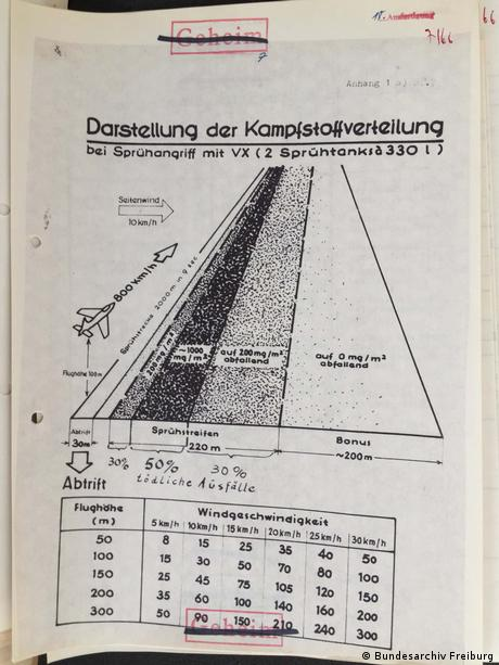 An illustration of the fallout from deploying nerve agent VX (Bundesarchiv Freiburg)