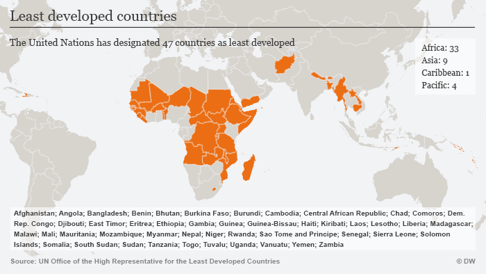 Least developed countries Infographic ENG