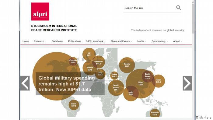 Screenshot SIPRI globale Militärausgaben