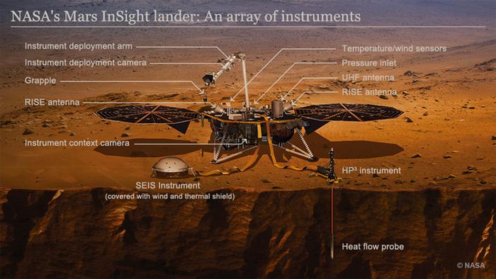Infografik NASA Mars InSight Lander ENG