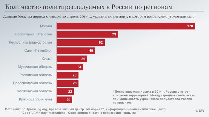 Инфографика: число преследуемых по политическим мотивам в различных регионах РФ