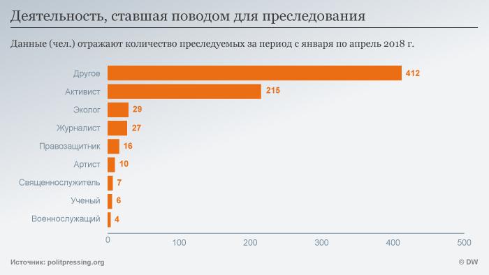 Инфографика: деятельность, ставшая поводом для преследования по политическим мотивам