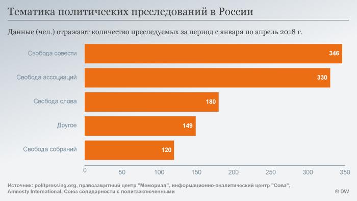 Инфографика: тематика политических преследований в РФ