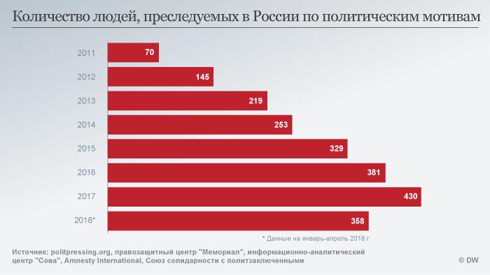 Инфографика: число политзаключенных в России