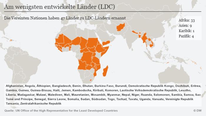Infografik Karte Am wenigsten entwickelte Länder (LDC) DEU
