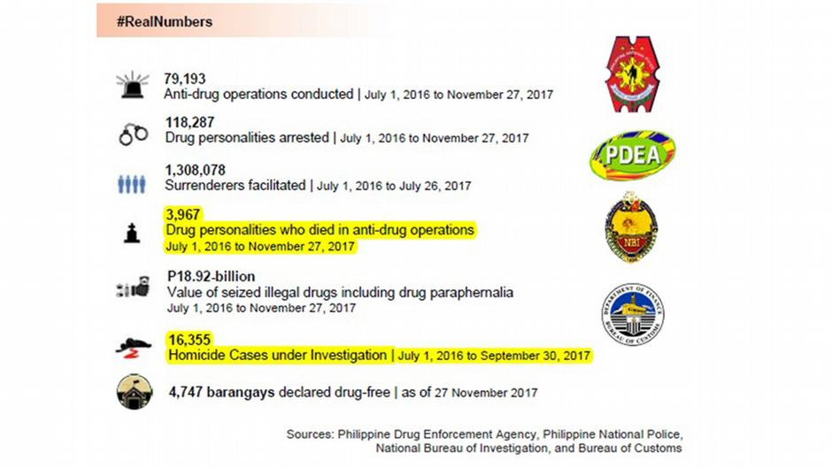 Investigating Duterte S Drug War In Philippines Facts And Fiction