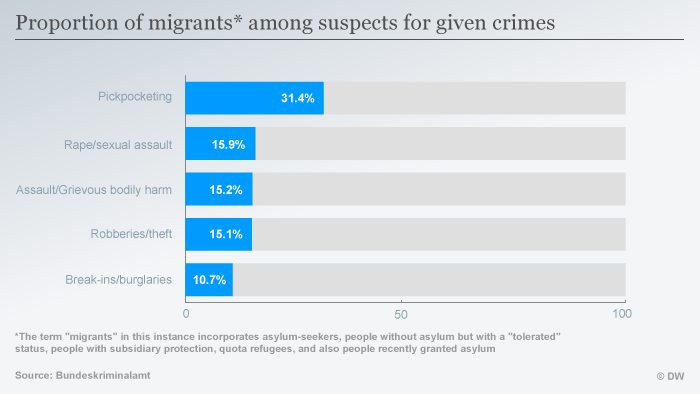 A graphic showing the percentage of asylum-seekers or migrants (various legal statuses are included in the definition) who are suspects in certain types of crime.