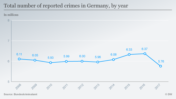 Infographic: Total number of reported crimes by year