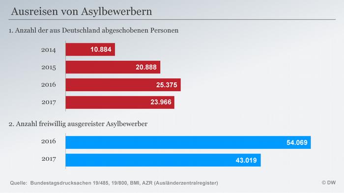 Was verbirgt sich hinter der ″Abschiebeindustrie″?   Deutschland ...