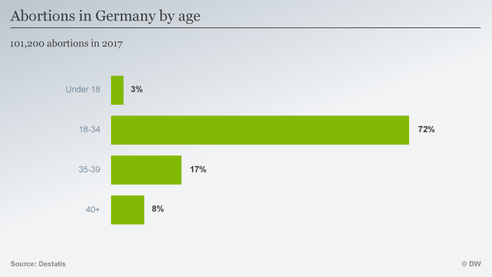 A graph shows the number of abortions done in Germany in 2017 according to the women's age