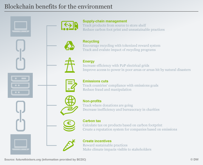 Infographic blockchain for the environment ENG