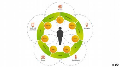 DWA DW Akademie speakup barometer Method Modell