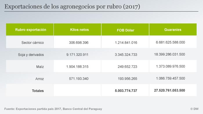 Infografik Agrarexporte SPA