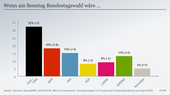 Infografik Deutschlandtrend Sonntagsfrage Bundestagswahl DEU