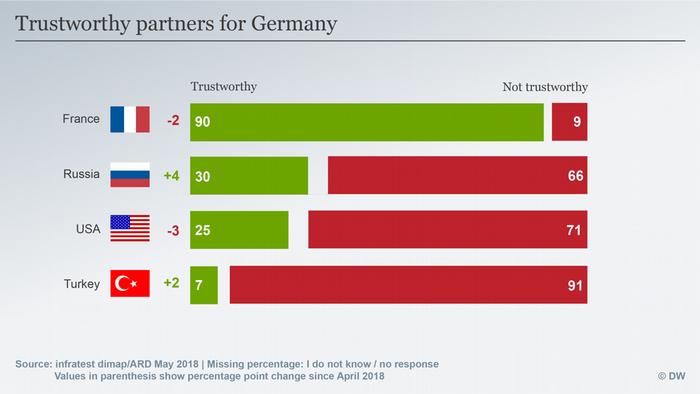 Trustworthy partners for Germany - Deutschlandtrend poll