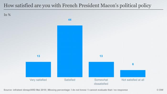 Infografik Deutschlandtrend Zufriedenheit mit der politischen Arbeit von Emmanuel Macron ENG