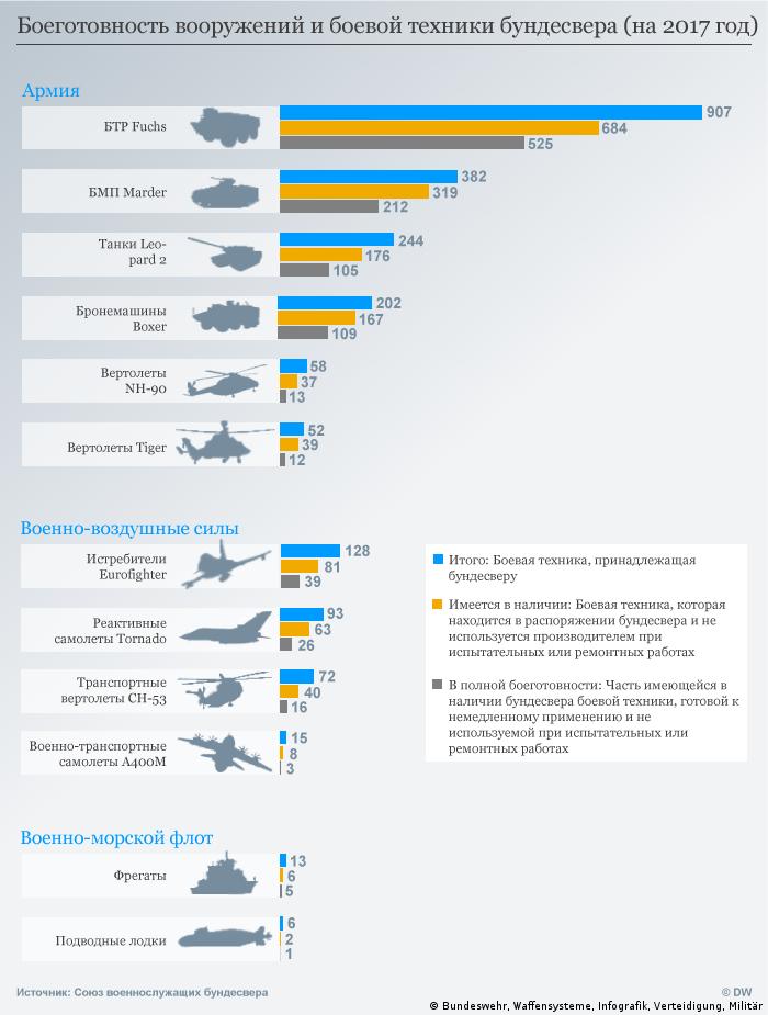 Infografik Einsatzbereitschaft von Waffensystemen der Bundeswehr RUS