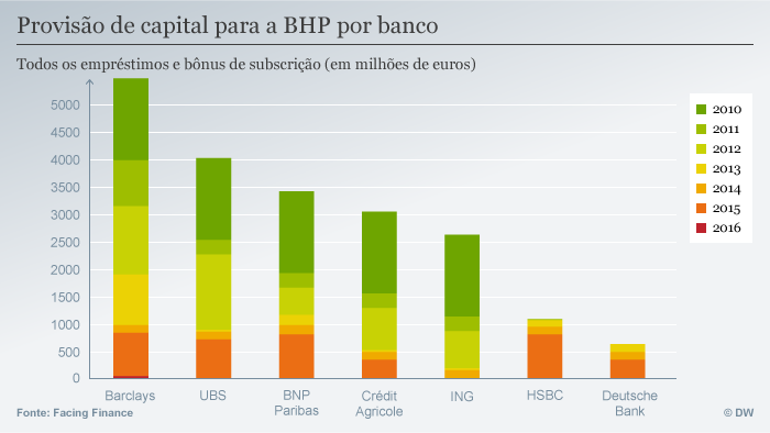 Infografik Facing Finance BHP por banco POR