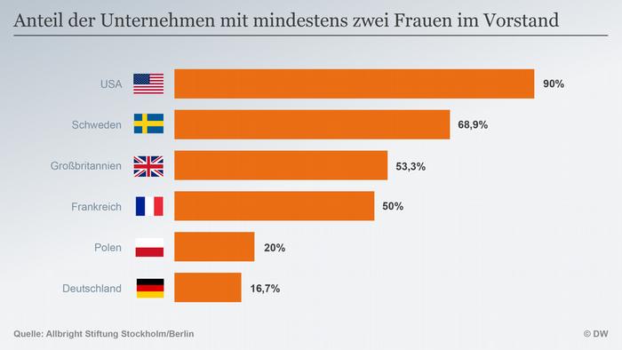 Infografik Anteil Unternehmen mindestens zwei Frauen im Vorstand DEU