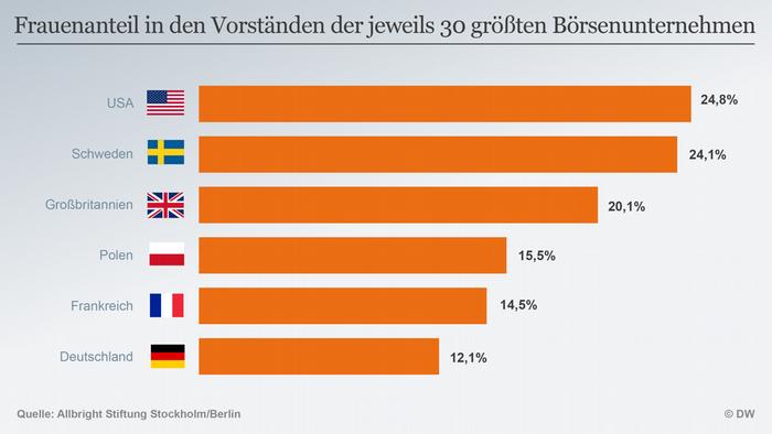 Infografik Frauenanteil Vorstand Börsenunternehmen DEU
