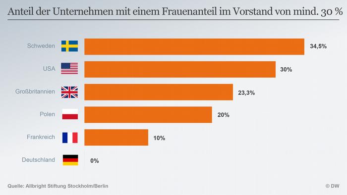 Infografik Frauenanteil Unternehmen Vorstand mind. 30 % DEU