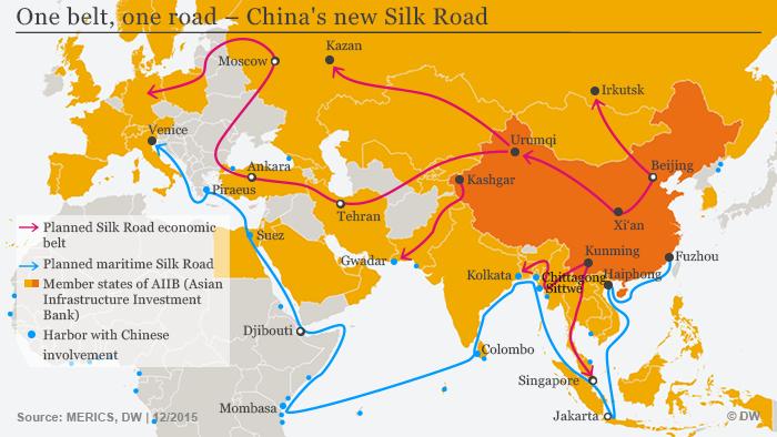 چین در سال ۲۰۱۳ طرح بلندپروازانه خود یعنی راه ابریشم جدید را کلید زد. این پروژه دو هدف اساسی دارد: ۱) افزایش تولید با مواد خام ارزان و انرژی ارزان ۲) انتقال مواد خام و فروش کالای چینی از طریق گسترش راهها، بندرها، فرودگاهها و خطوط راه آهن.