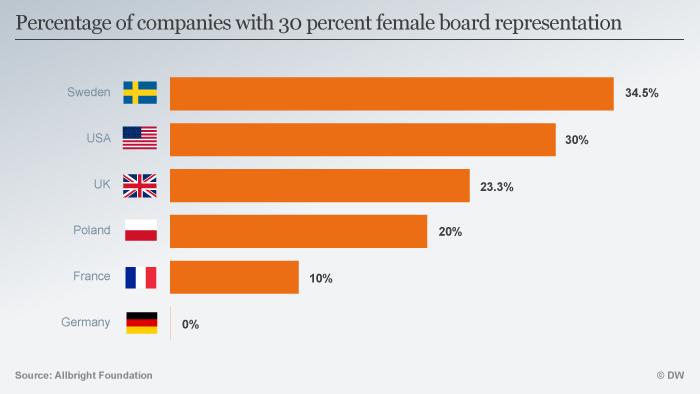 Infografik Anteil Unternehmen Frauen 30 Prozent ENG