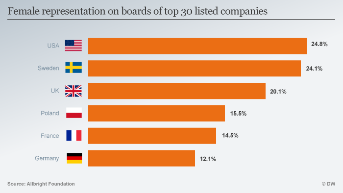 Report highlights lack of female leaders in German business