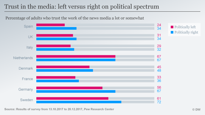 A chart looking at the the left-right spectrum and trust in the media