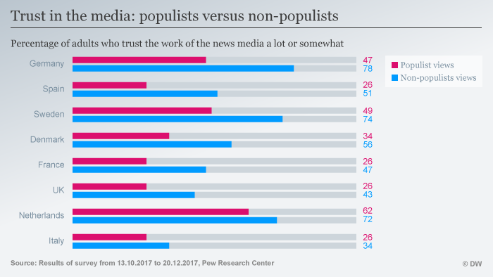 A chart on populists' and non-populists' trust in the media