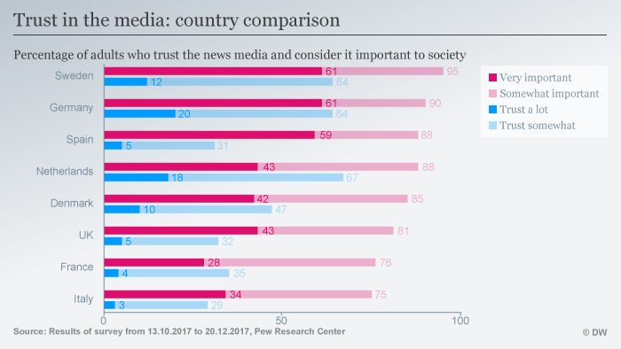 A chart on trust in the media