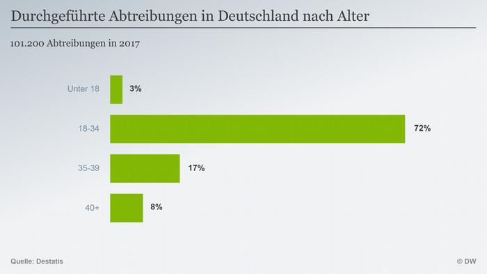 Infografik Abtreibungen Deutschland nach Alter 2017 DEU