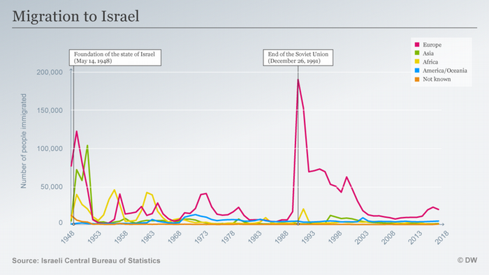 A graphic which data on immigration to Israel
