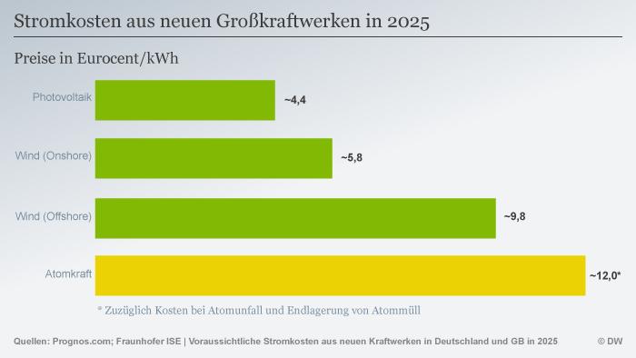 Infografik Stromkosten 2025 DEU