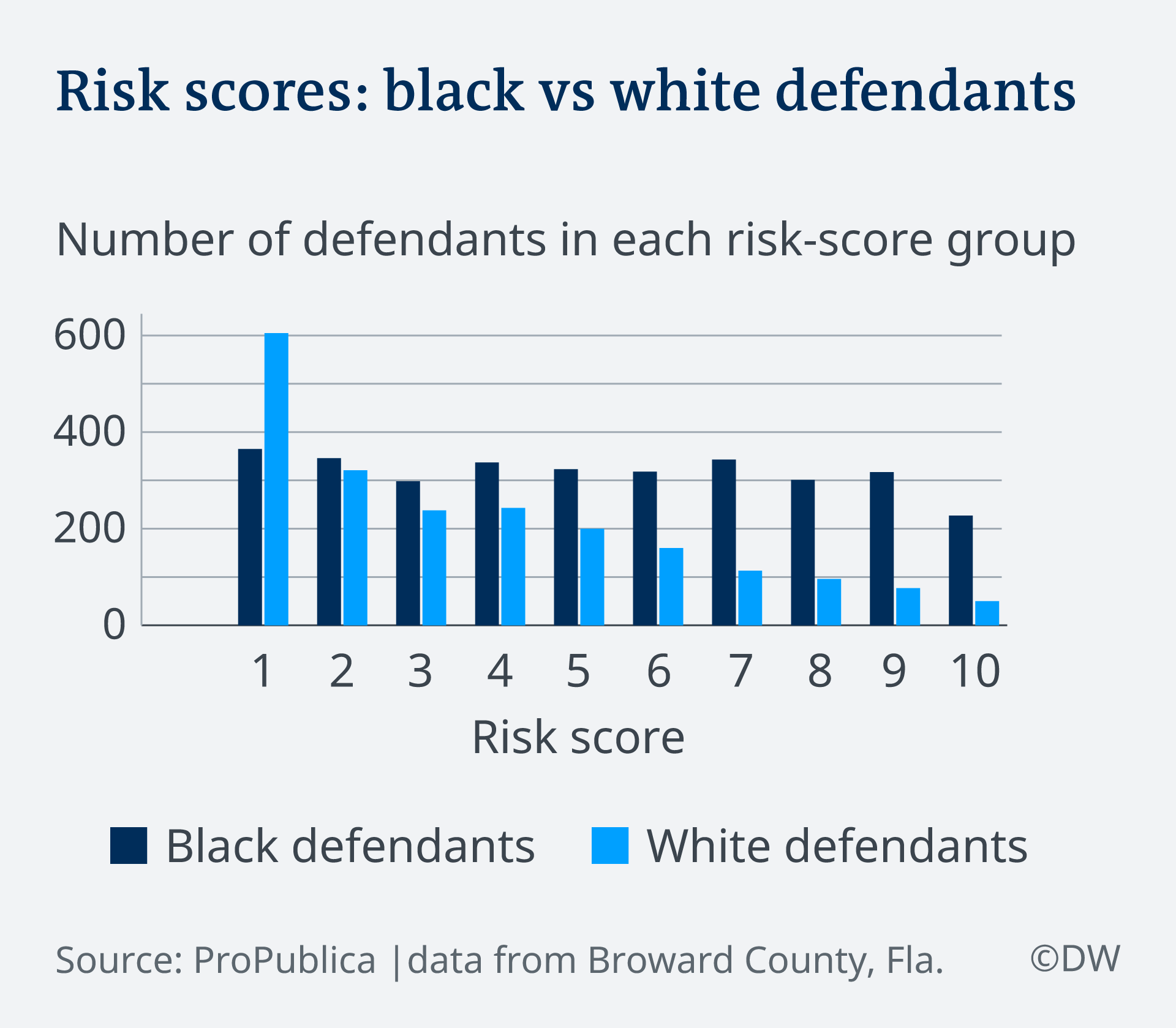 Infographic showing risk score difference between black and white defendants