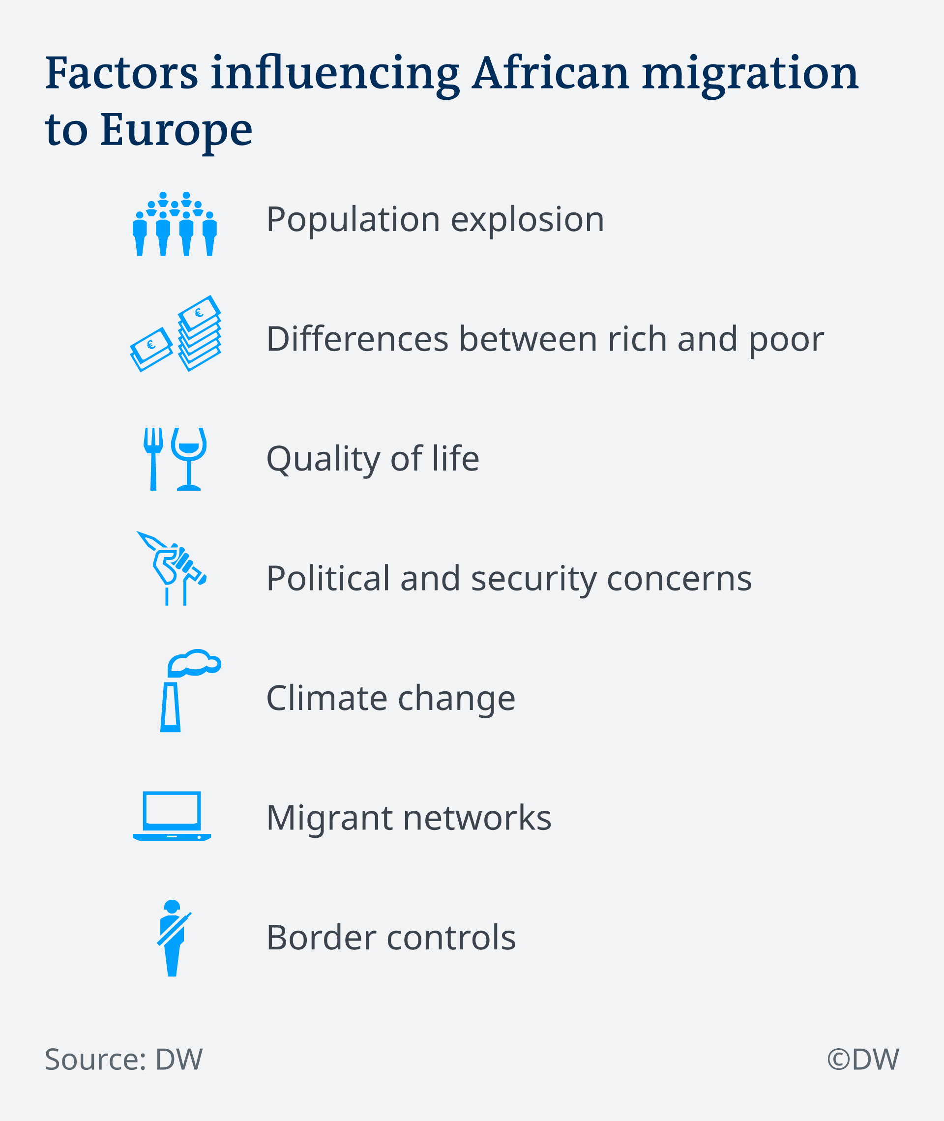 Infographic on reasons why people leave Africa for Europe